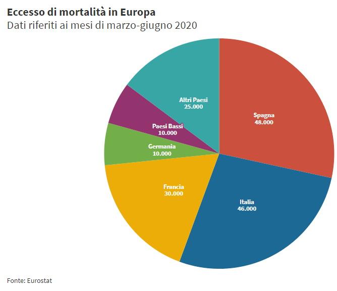 Covid-19, in Europa nel 2020 sono morte quasi 170mila persone in più